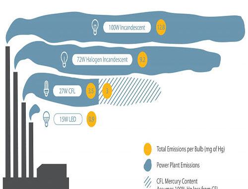 صرفه جویی ناشی از جایگزین نمودن لامپ کم مصرف